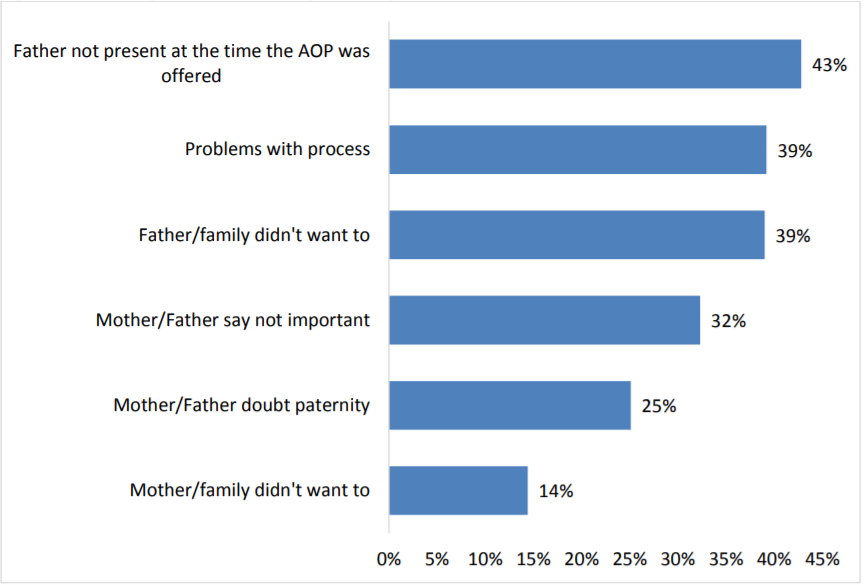 Figure 3: Reasons for Not Establishing Paternity When Father Attends the Birth