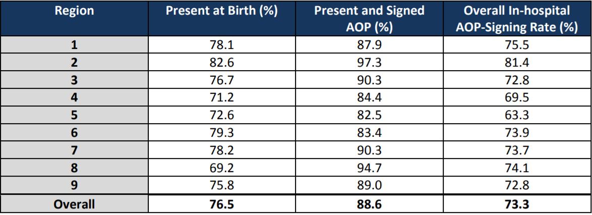 Table 1: Unmarried Fathers' Attendance and Paternity Establishment at Birth of Child