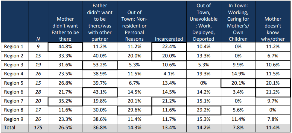 Table 2: Reasons for Fathers' Birth Absence, by Region