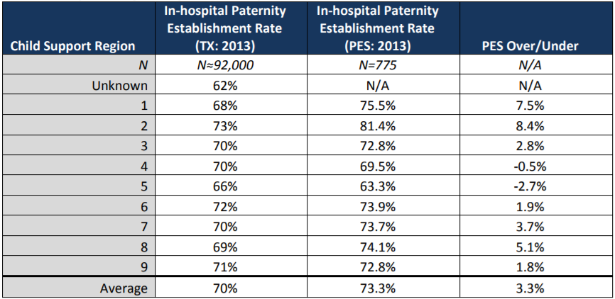 Table 3: Comparison of In-hospital Paternity Establishment Rates between PES & Texas Vital Statistics