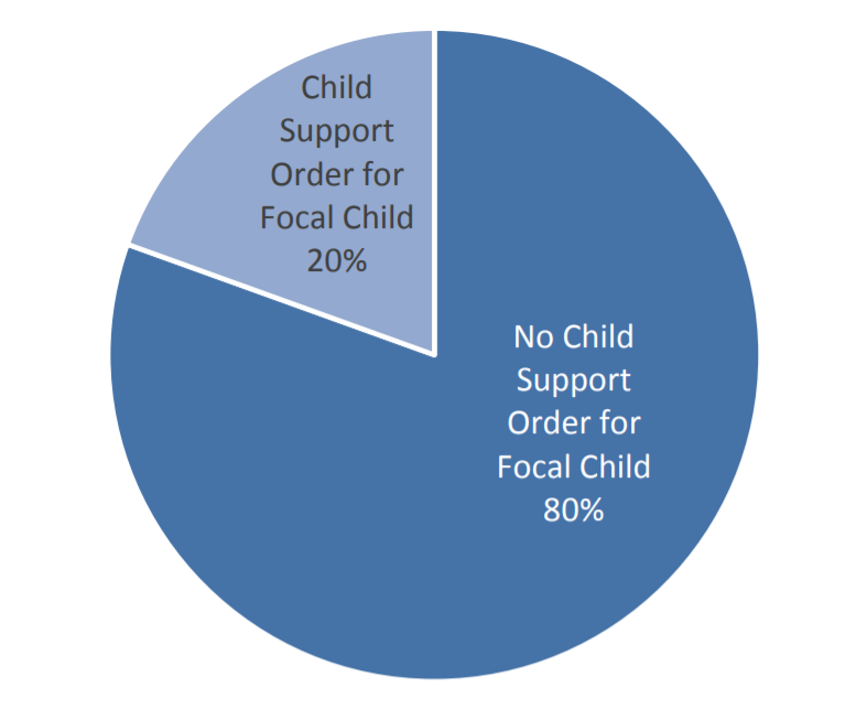 Figure 1: Percentage of AOP-Signing Parents with a Child Support Order for Focal Child, 3 ½ years After Birth