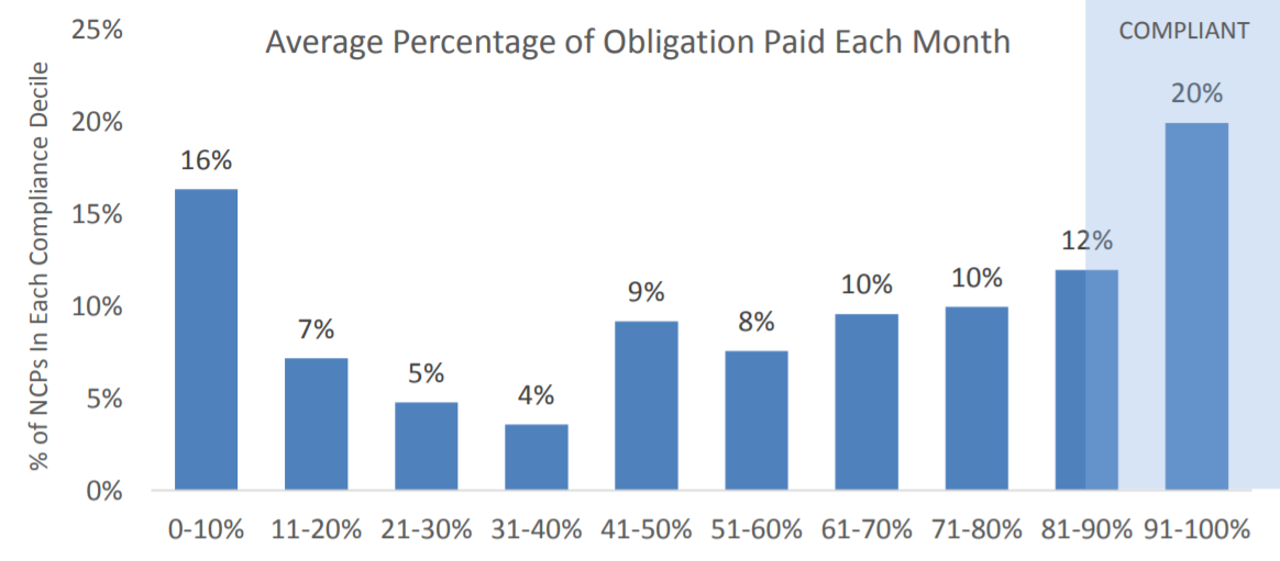 Figure 3: Distribution of Compliance—Average Percentage of Obligation Paid Each Month