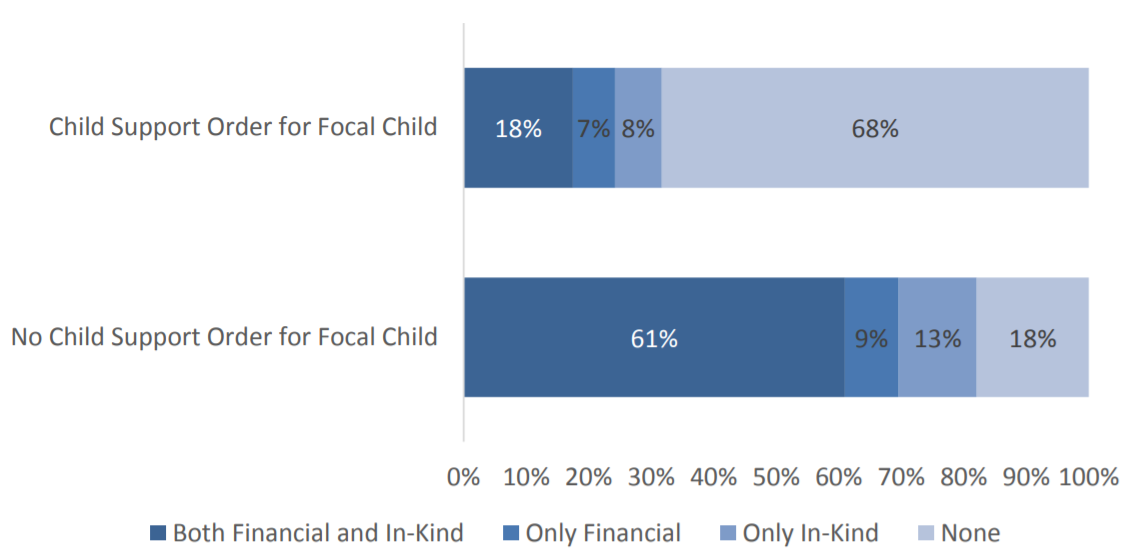 Figure 5: Fathers' Informal Support by Child Support Order for Focal Child