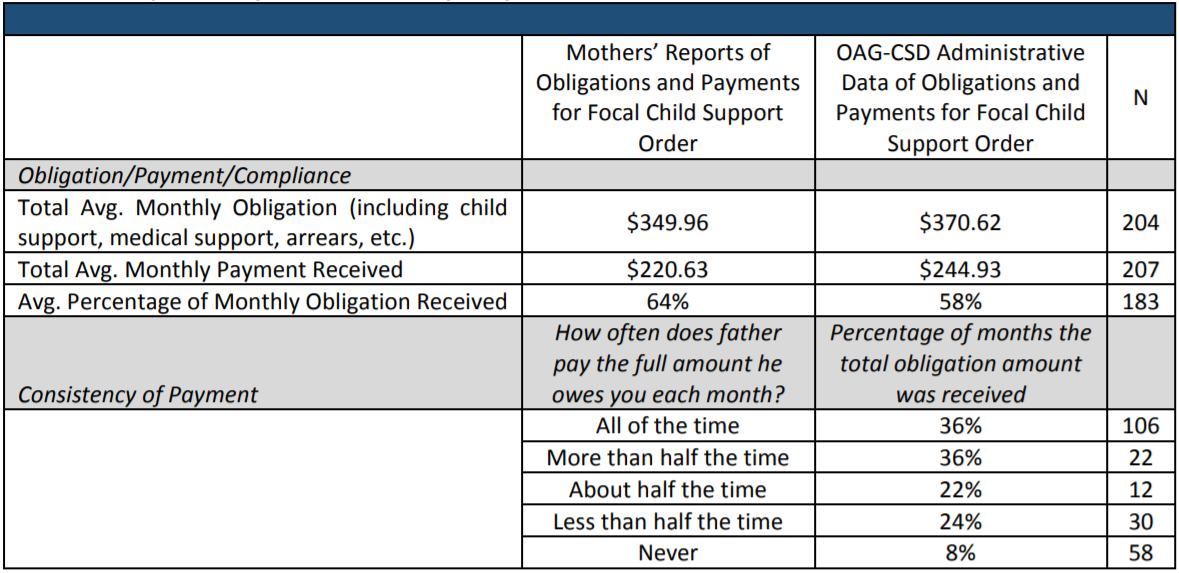 Table 3: Comparison of Mothers' Survey Responses to OAG-CSD Administrative Data