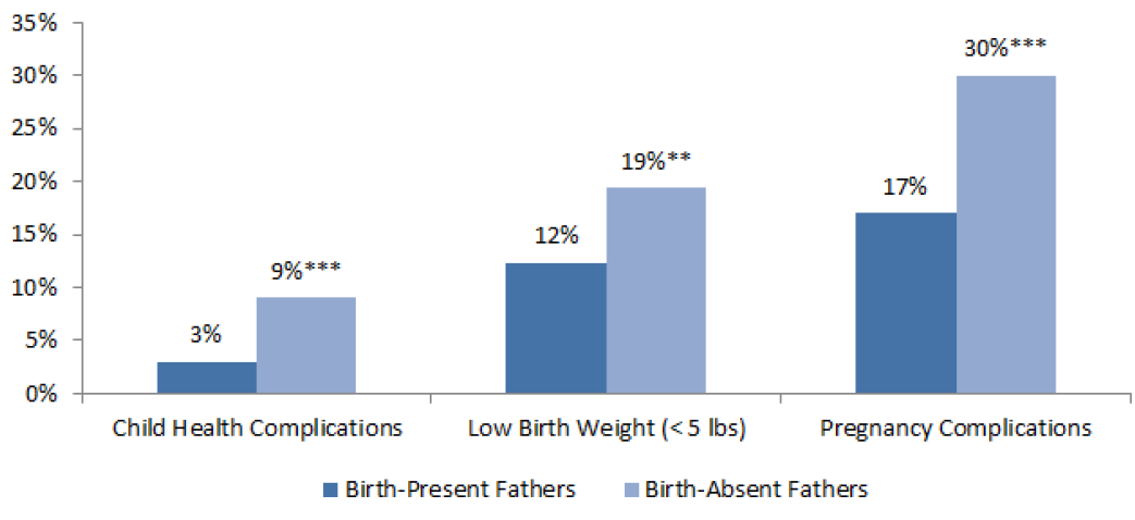 Figure 1: Health of Child and Mother