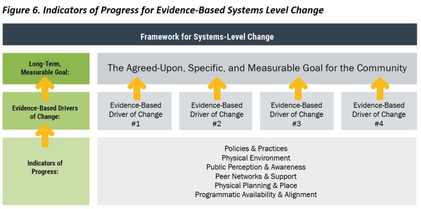 CFRP Policy Brief B.036.0718 Framework for Evidence-Based Systems-Level Change